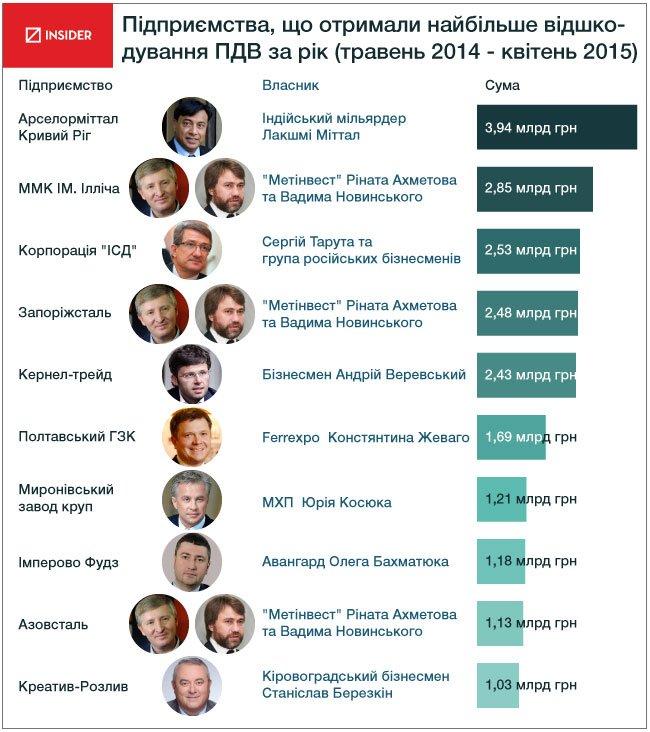 впервые в истории Украины
