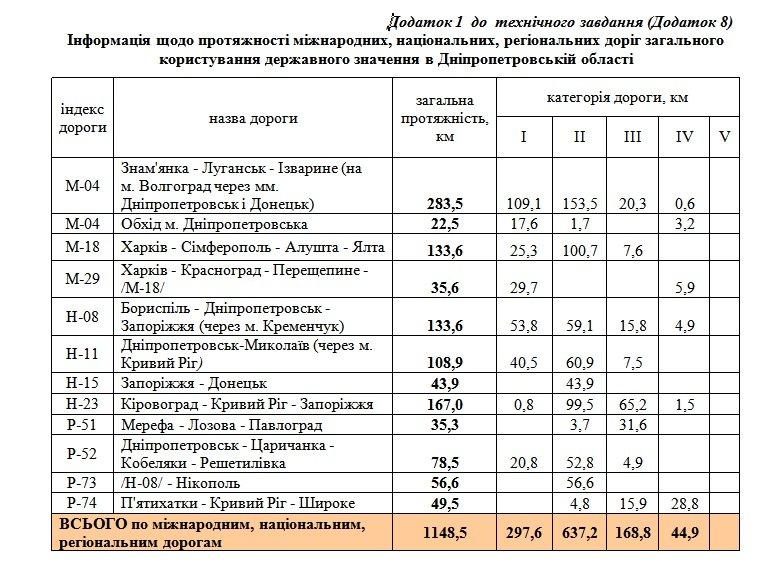 dnepropetrovsk_naberezhnaya
