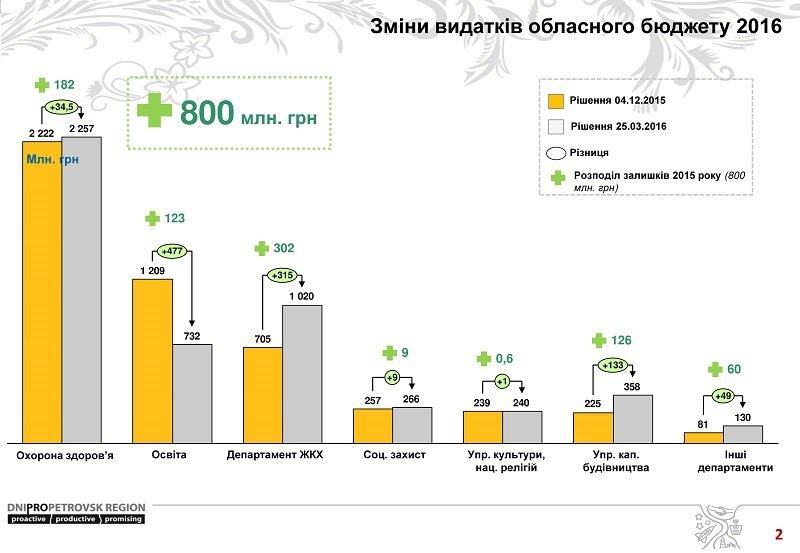 Изменения в бюджет Днепропетровска