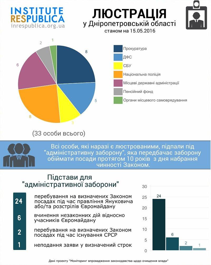 po-dnepropetrovskoy-oblasti