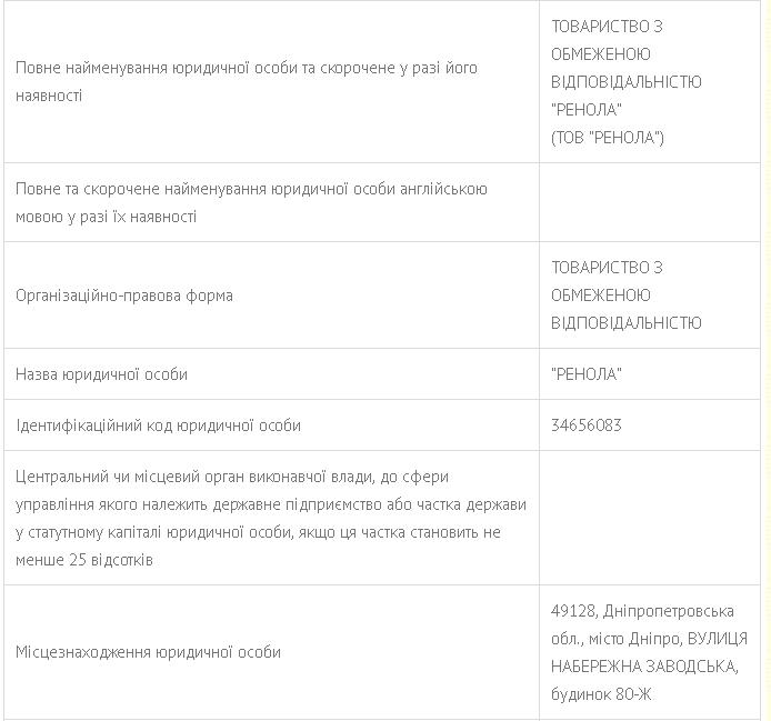 данные компании Ренола