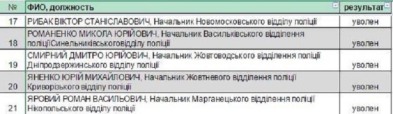 аттестация ментов-2