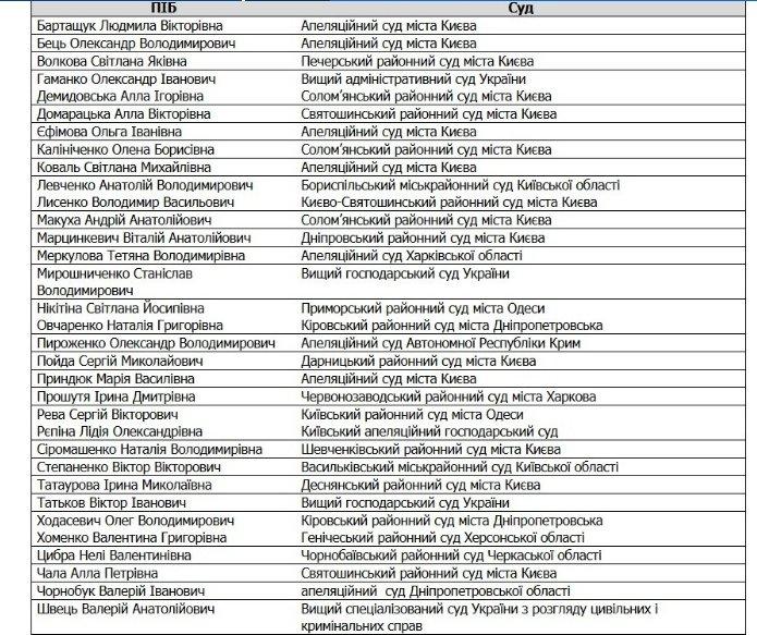 Верховной Раде нехватило голосов для увольнения первых судей изсписка