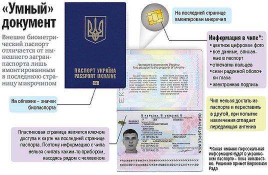 Биометрические паспорта как сделать на украине 97