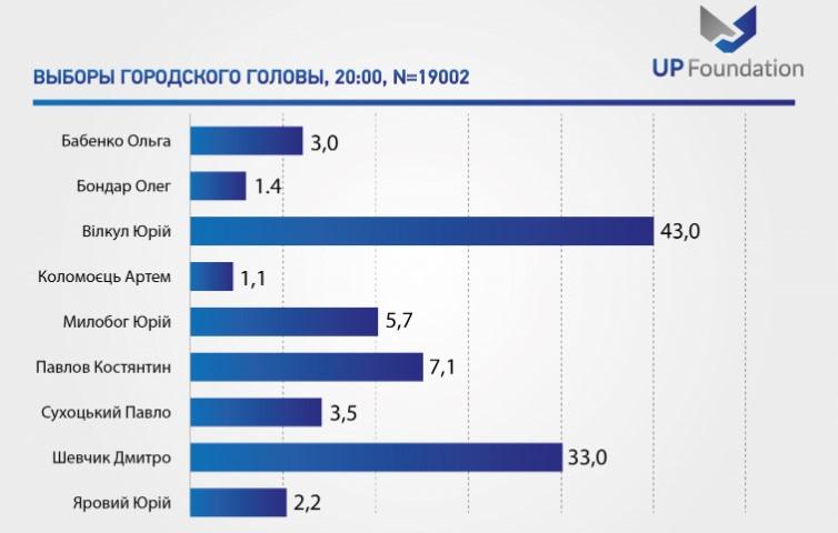 Экзитпол от Шевчика: результаты соцопроса, который провел Фонд «Украинская политика»