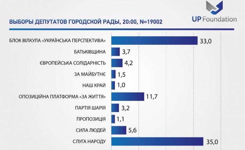 Экзитпол Фонда «Украинская политика»: в криворожский городской совет лидирует партия «Слуга народа»