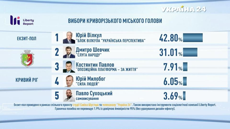 Результаты опроса Liberty Report: за Вилкула проголосовали 42,8%, за Дмитрия Шевчика - 31,01%