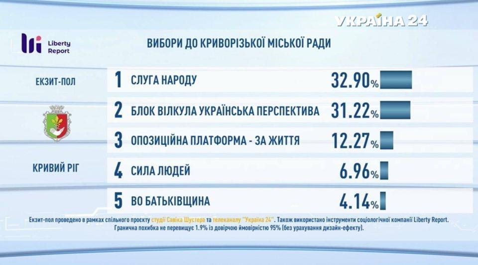 Депутатский корпус, по результатам опроса Liberty Report, будет состоять из «Слуги народа», «Украинская перспектива»,  «За жизнь» и «Сила людей»