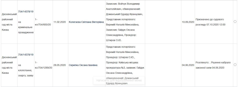В Деснянском райсуде Киева слушается уголовное дело Эдуарда Доманского по ст.191 ч2 за присвоение, растрату и завладение чужим имуществом