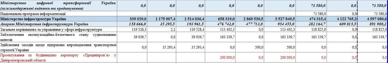 Денег на взлетку в проекте бюджета на 2020 год не было