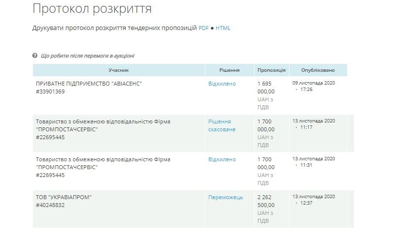 Протокол раскрытия тендерных предложений по закупке запчастей к самолетам, которыми пользуются высшие должностные лица Украины