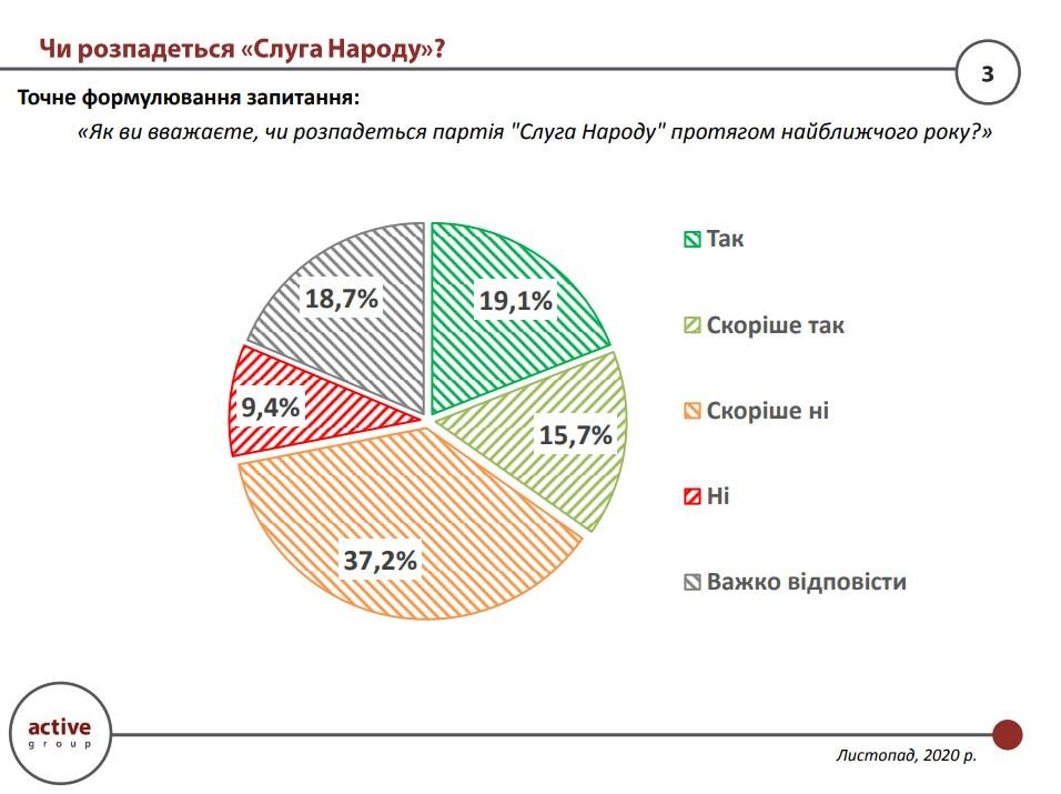 Почти половина украинцев (46,6%) считает, что партия «Слуга народа» не распадется в течение ближайшего года