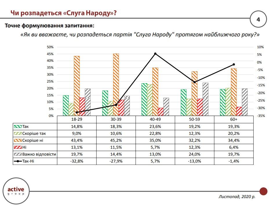 Больше всего тех, кто ожидает распада «Слуги народа» в течение ближайшего года, в возрастной категории 40-49 лет (46,4%)