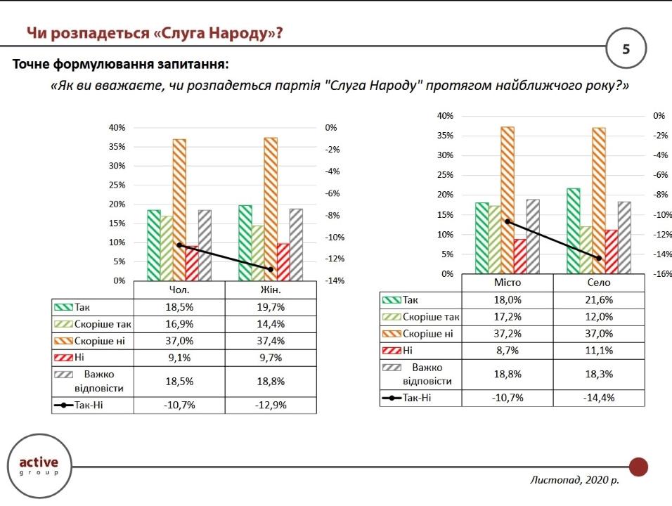 Только 9,4% респондентов убеждены в том, что партия «Слуга народа» не распадется точно (остальные в той или иной степени предполагает такую возможность)