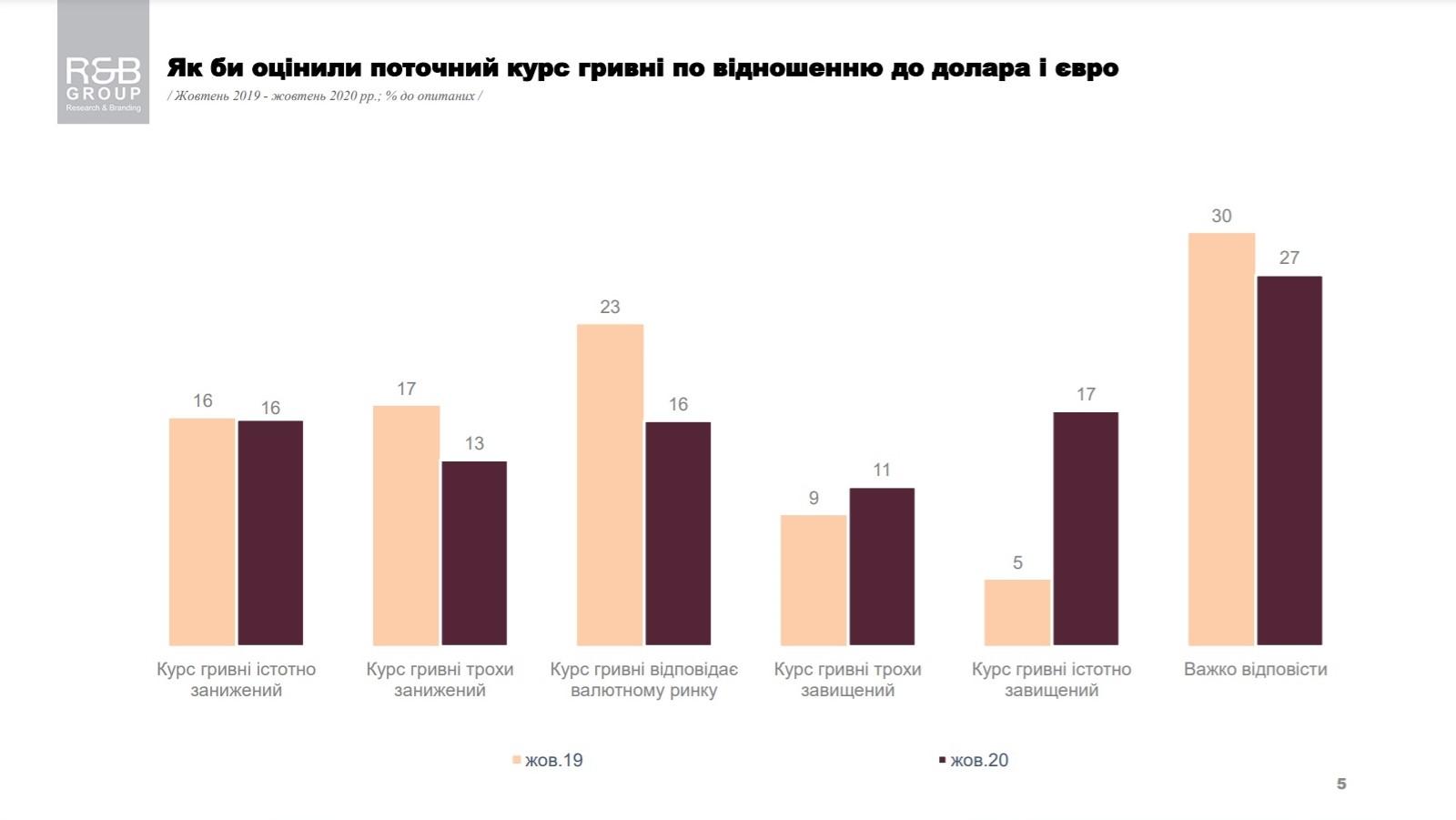 Результаты опроса - как украинцы оценивают текущий курс гривны по отношению к доллару и евро