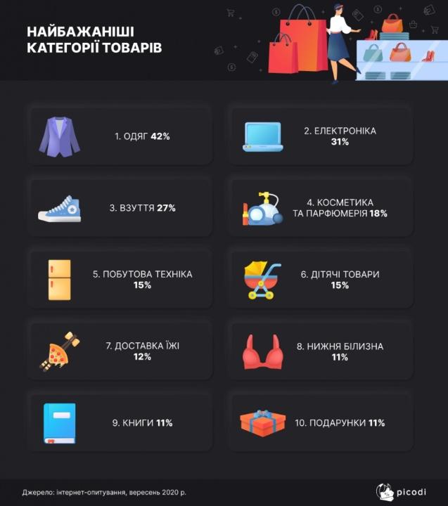 Самые популярные покупки во время недельных распродаж Черной пятницы