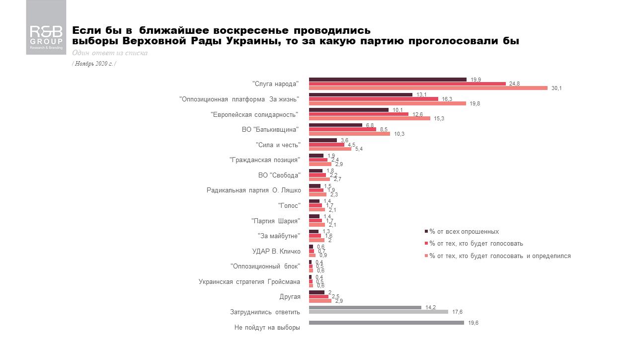 За какую партию проголосовали бы украинцы, если бы выборы были в ближайшее время - результаты опроса