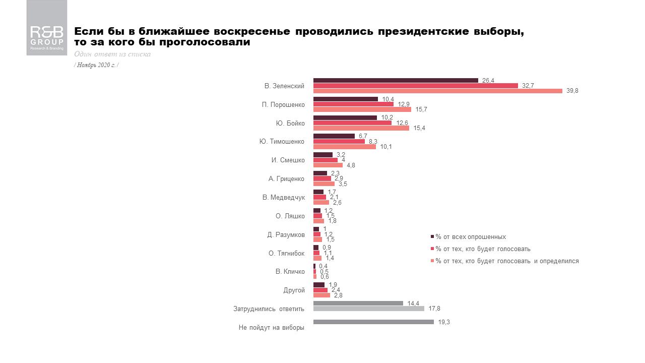 Результаты опроса: за кого бы проголосовали украинцы, если бы президентские выборы были в ближайшее время
