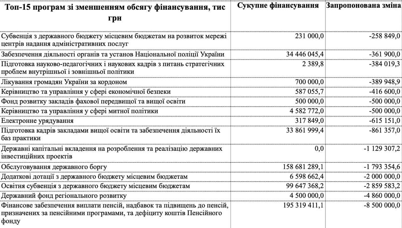 Кому сократят финансирование в 2021 году – фото телеграмм-канала «Ваші гроші»