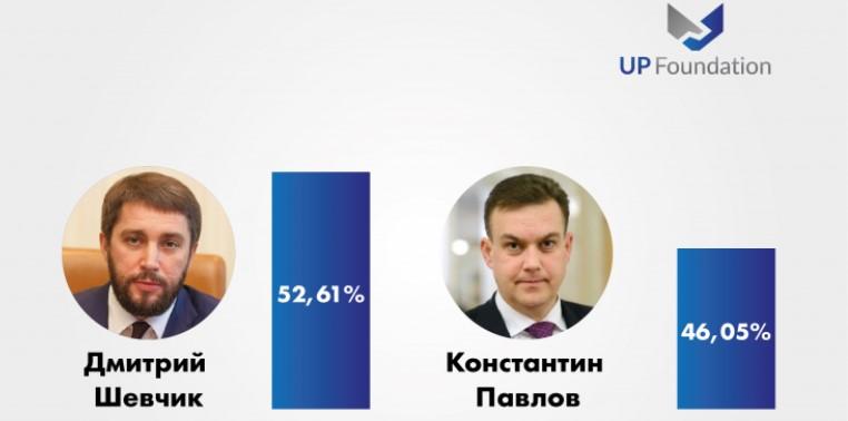 Данные первого экзитпола, проведенного по заказу фонда «Украинская политика»