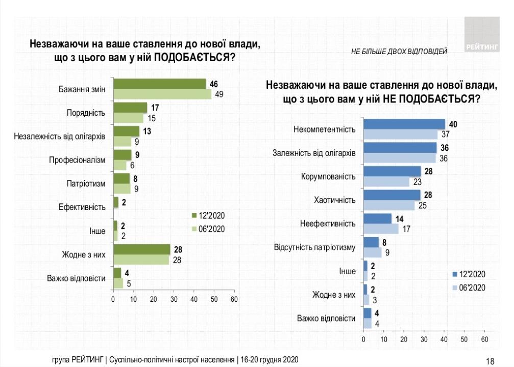 Результаты опроса украинцев об их отношении к новой власти