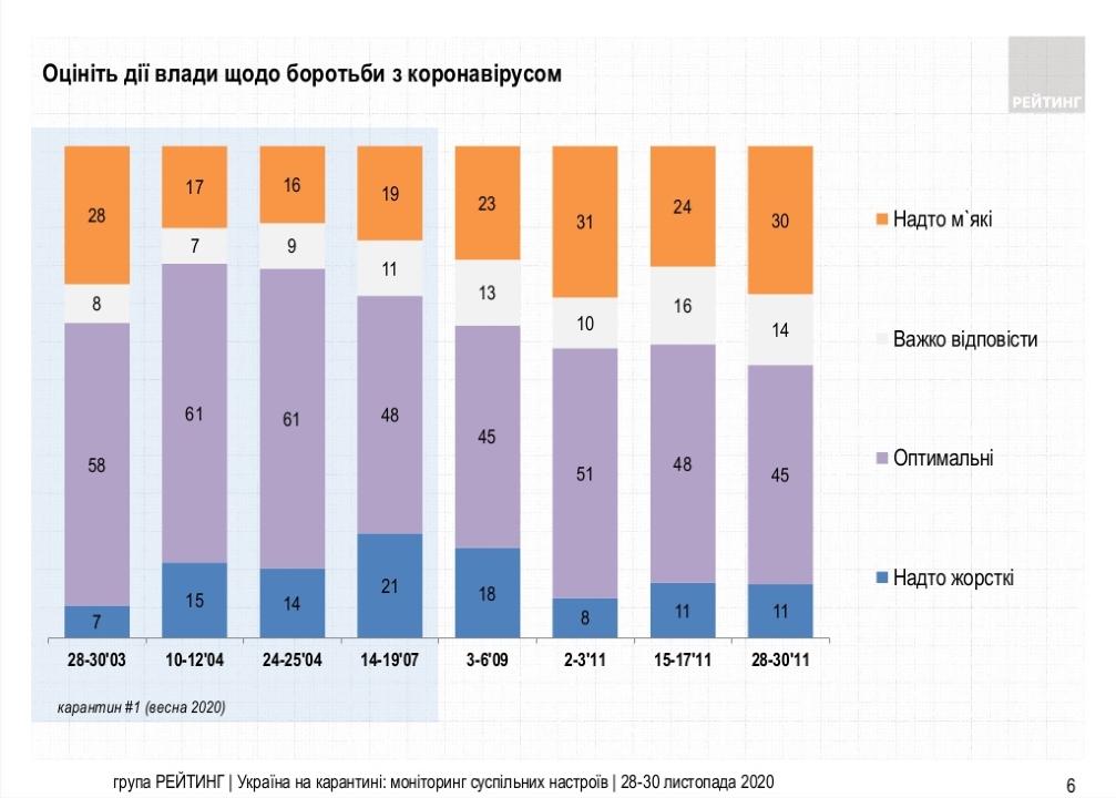 45% считают оптимальными действия властей, предпринимаемые для борьбы с пандемией COVID-19, 30% украинцев считают такие меры слишком мягкими, а 11% - слишком жесткими.