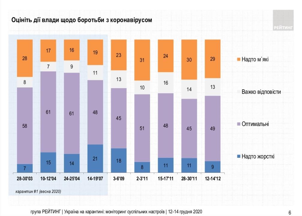 Насколько власти эффективны в борьбе с эпидемией - результаты опроса украинцев