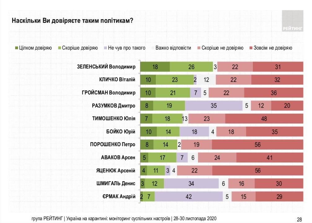 Кому из политиков больше доверяют в Украине: опрос