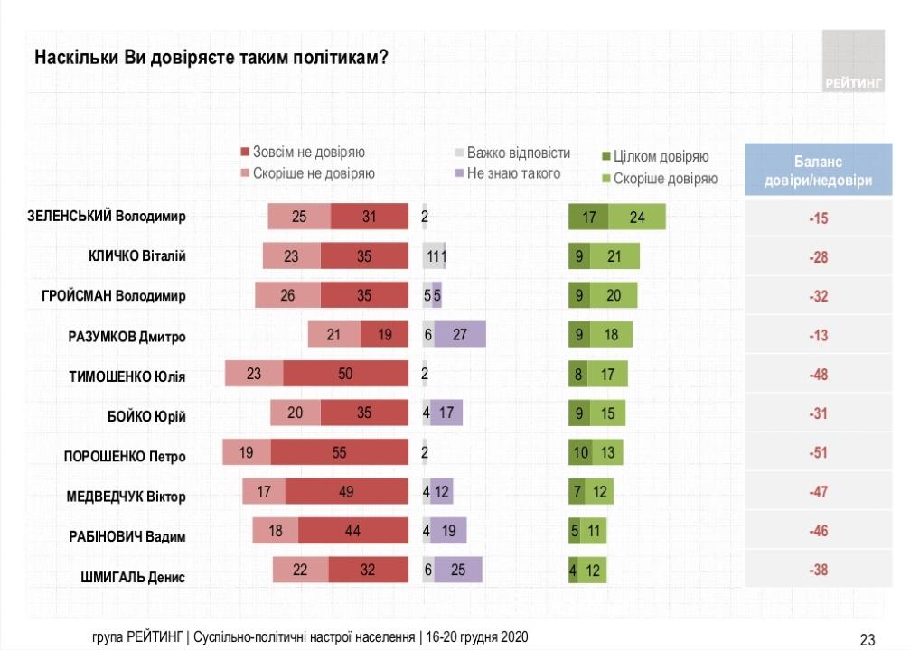 Насколько украинцы доверяют политикам - результаты опроса