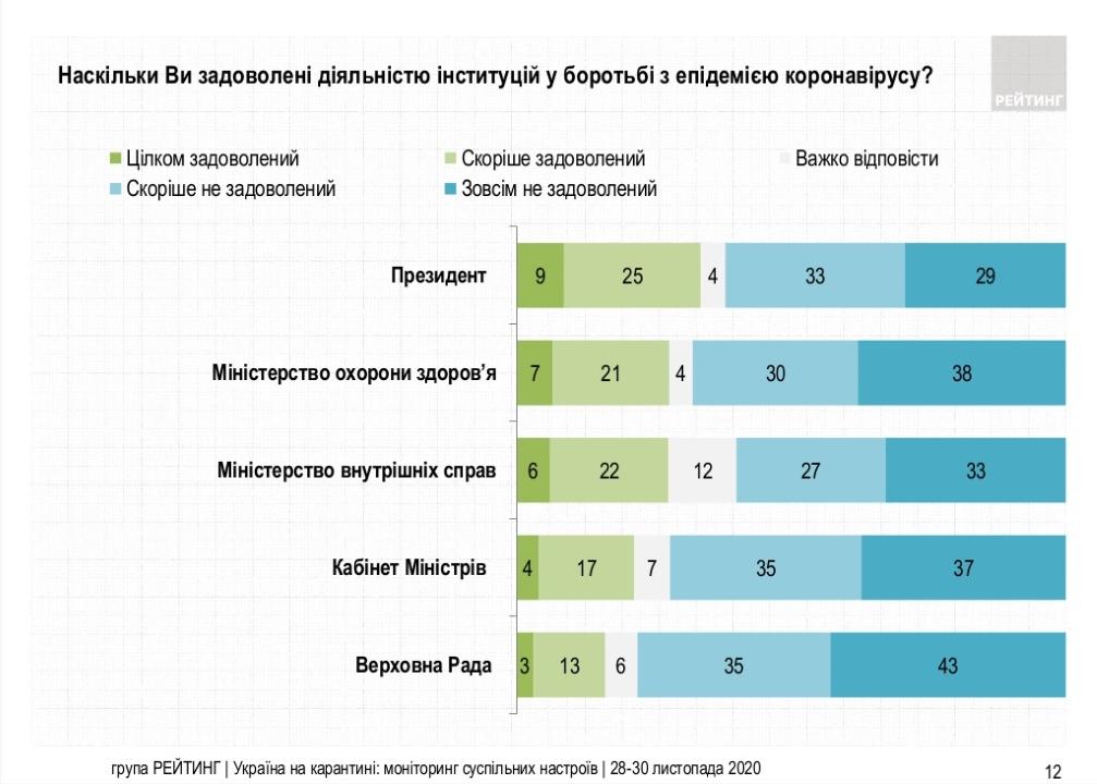 34% опрошенных довольны деятельностью Владимира Зеленского по противодействию эпидемии коронавируса, 62% этим не довольны