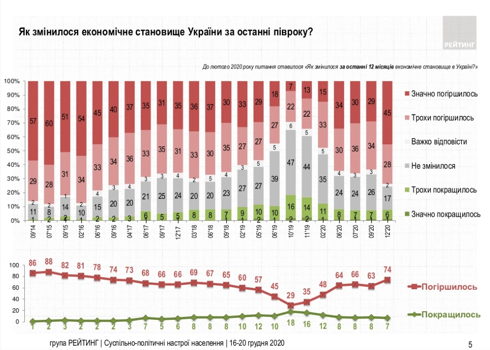 Как изменилось экономическое положение в Украине за последние полгода - результаты опроса украинцев