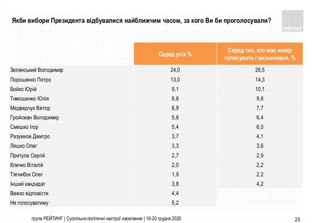 Как бы украинцы проголосовали на выборах президента - результаты опроса