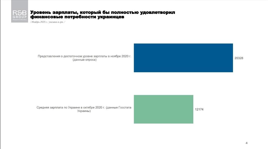 Уровень зарплаты, который бы удовлетворил финансовые потребности украинцев - результаты опроса