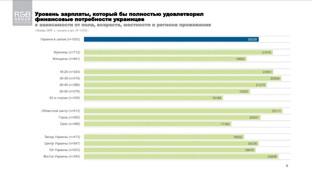 Какая зарплата полностью удовлетворила бы финансовые потребности украинцев - результаты опроса