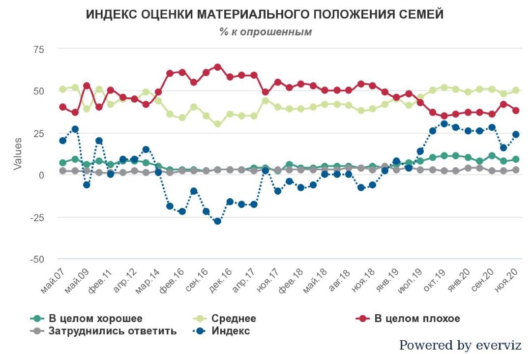 Индекс оценки материального положения украинских семей