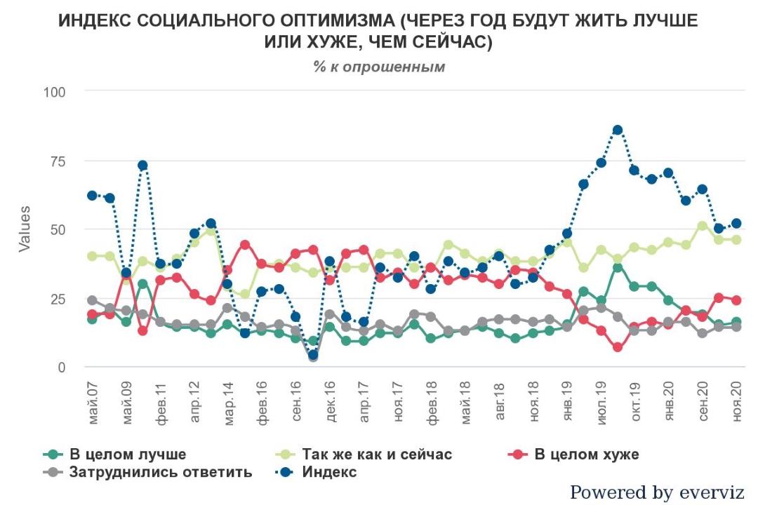 Что думают украинцы о своем будущем и о будущем страны