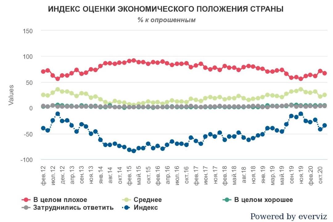 Индекс оценки экономического положения страны
