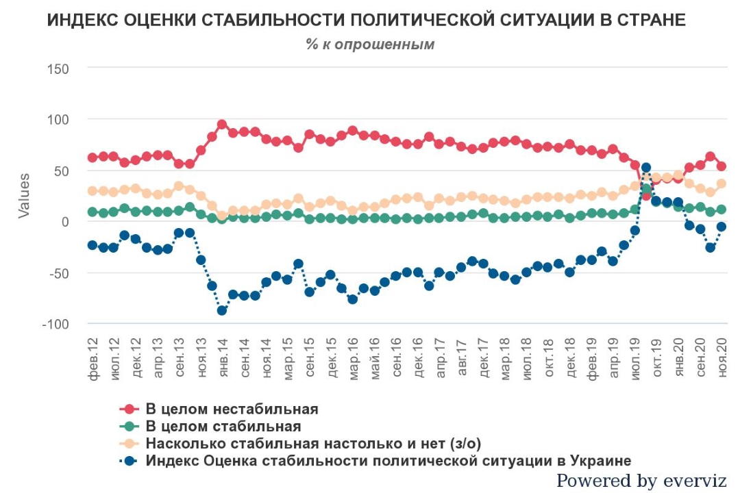 Индекс оценки стабильности политической ситуации в Украине