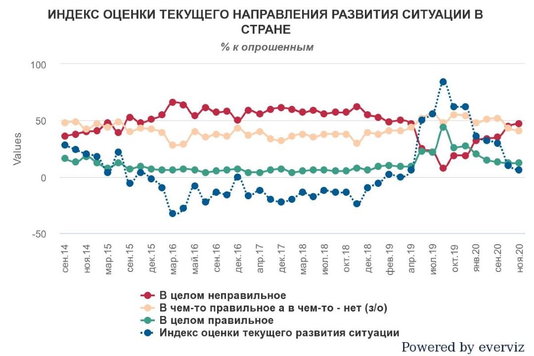 Индекс оценки текущего направления развития ситуации в Украине