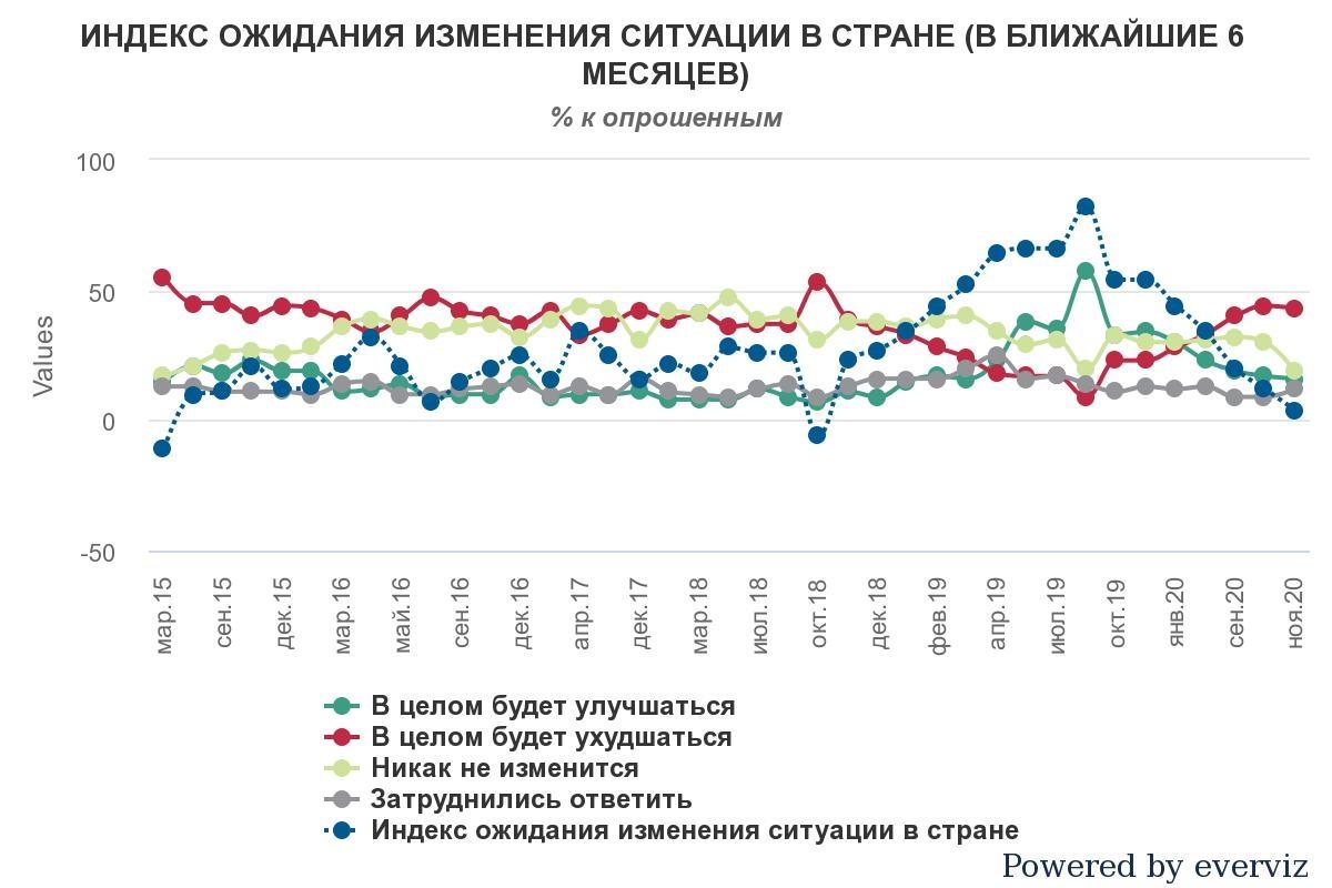 Индекс ожидания изменения ситуации в Украине (в ближайшие 6 месяцев