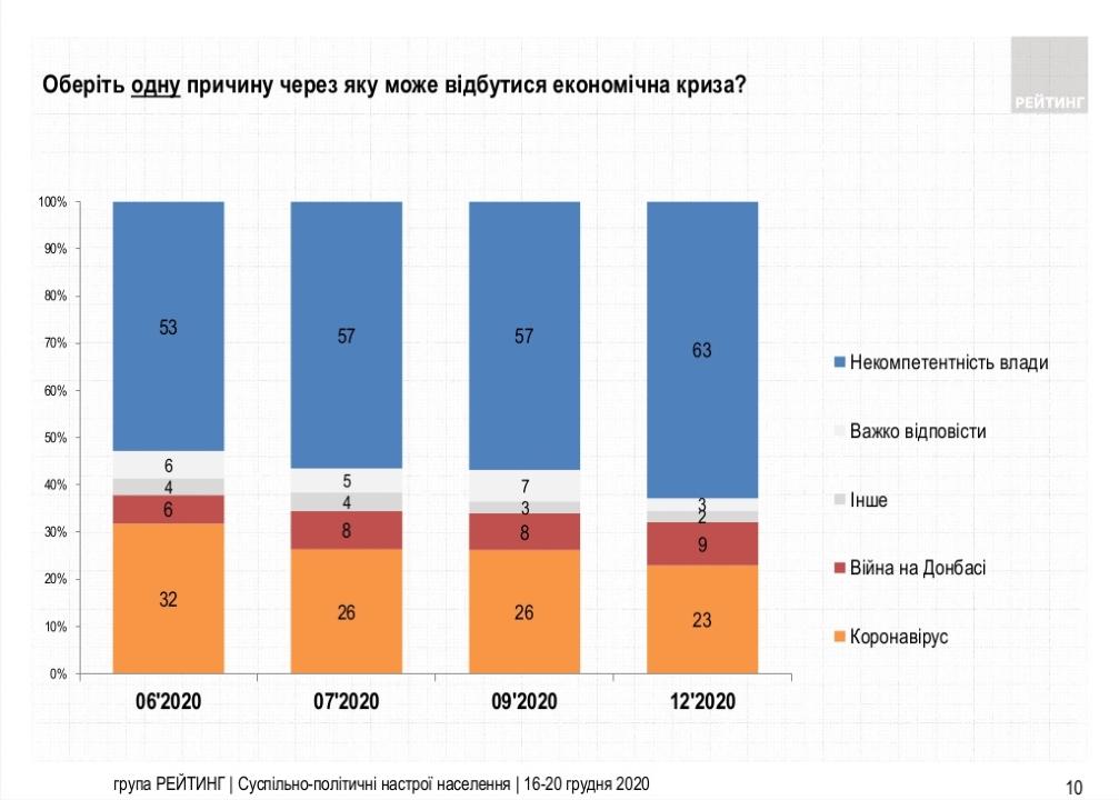 По какой причине может произойти экономический кризис в Украине - мнение украинцев
