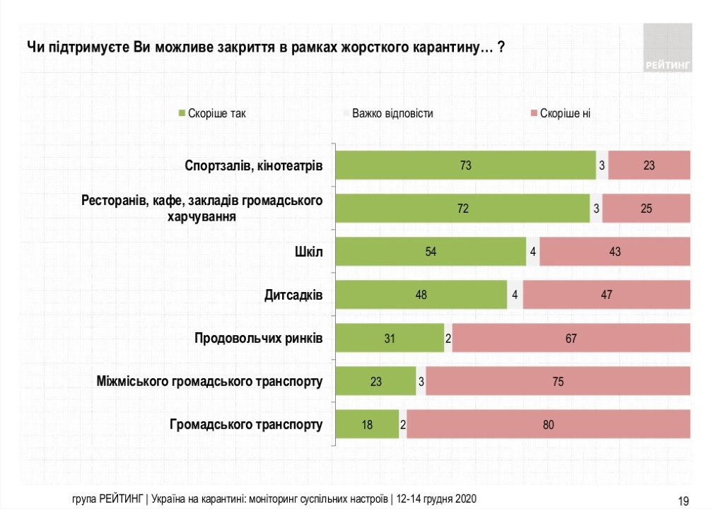 Поддерживают ли украинцы возможное закрытие в рамках жесткого карантина - результаты опроса