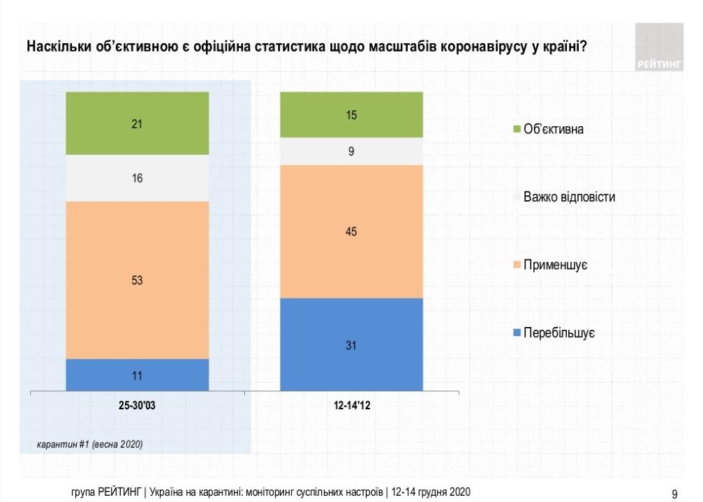 Насколько объективной является официальная статистика по масштабам коронавируса в стране - результаты опроса
