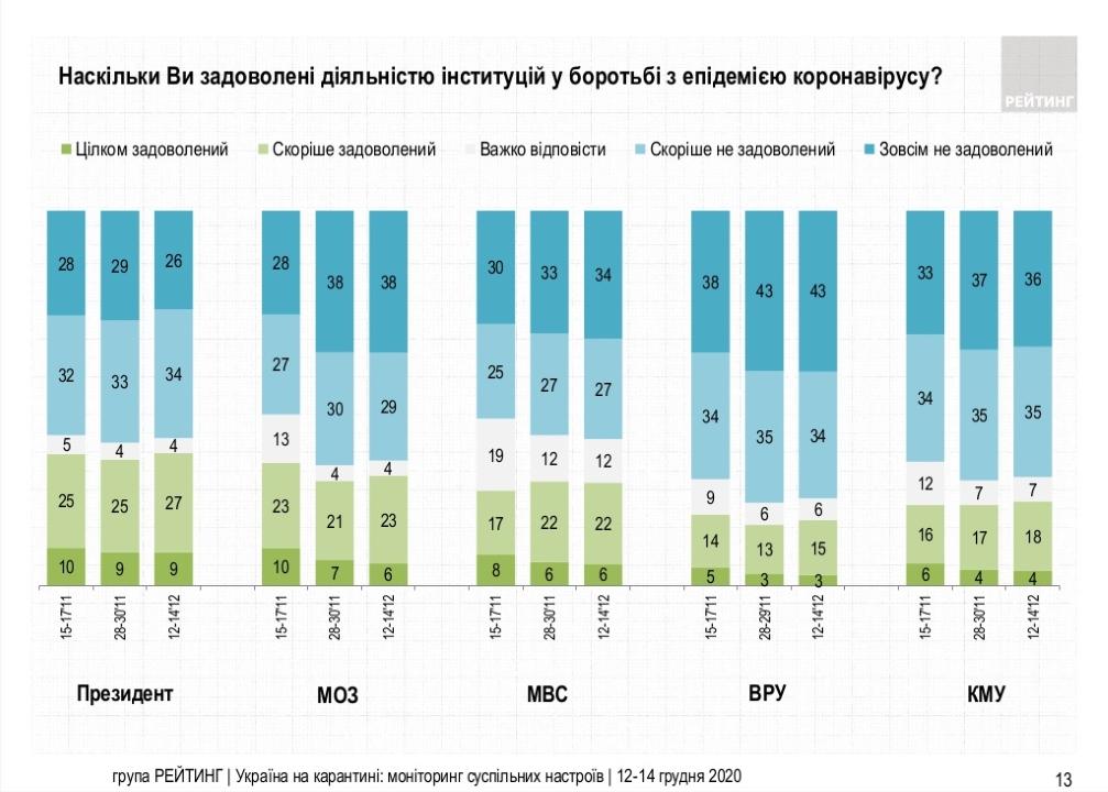 Насколько украинцы довольны деятельностью институций в борьбе с эпидемией коронавируса - результаты опроса