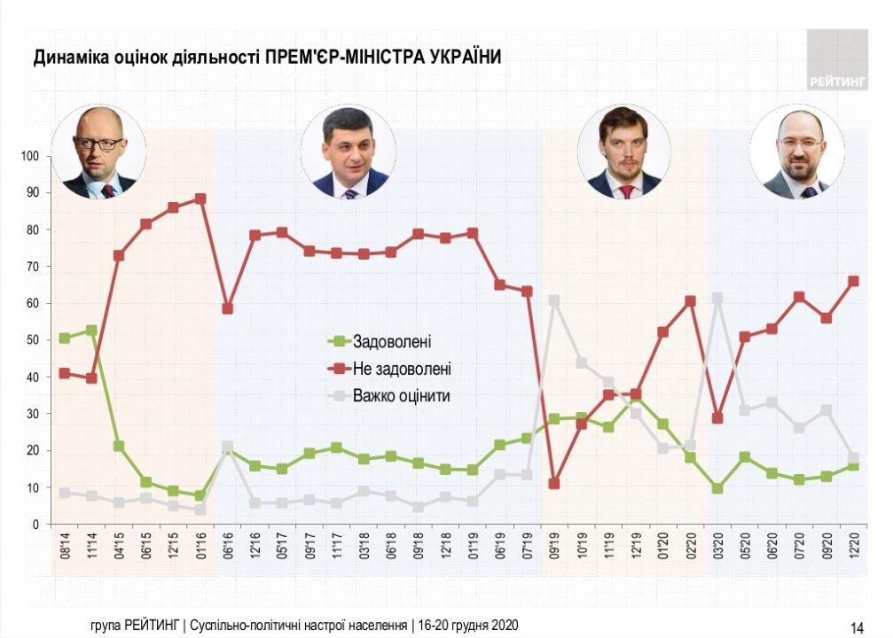 Как украинцы оценивают работу украинских премьер-министров - результаты опроса