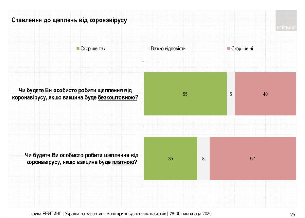 Большинство украинцев (55%) готовы лично сделать прививку от коронавируса, если вакцина будет бесплатной