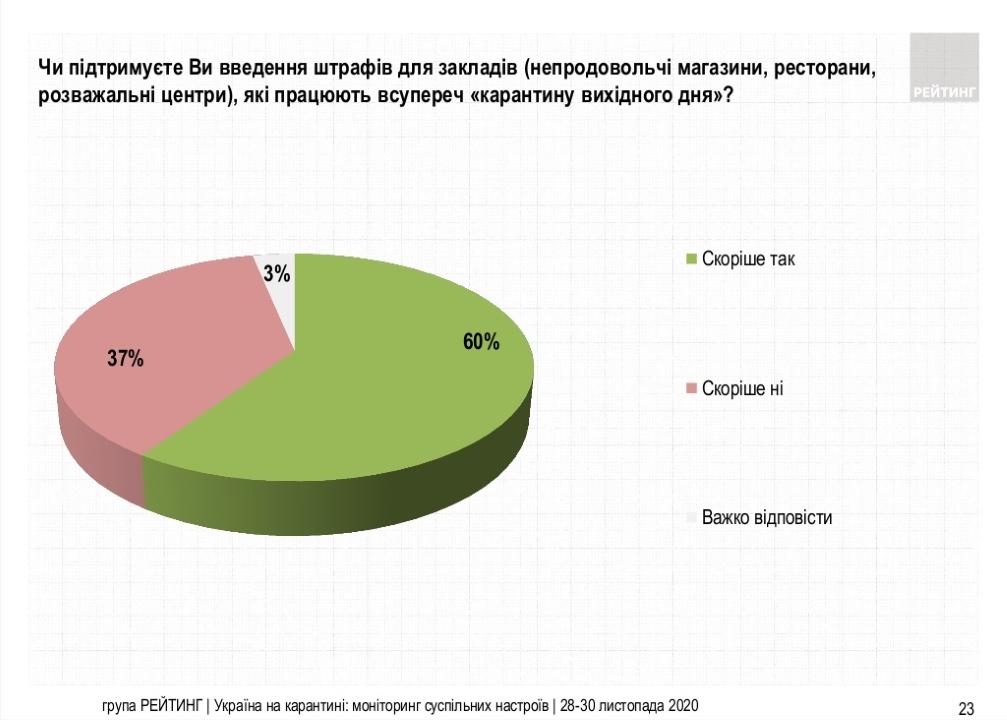 60% украинцев поддерживают штрафы для учреждений/заведений (кафе, магазины, ТРЦ), нарушающих «карантин выходного дня». Против этого выступает 37% жителей страны.