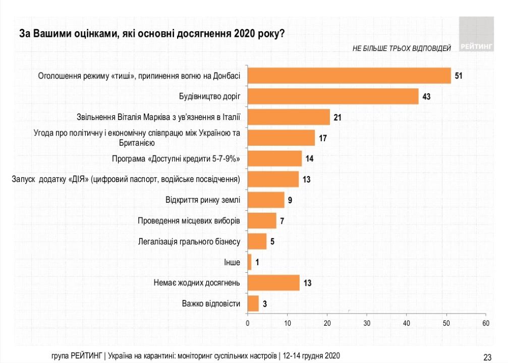 Основные достижения 2020 года по мнению украинцев - результаты опроса