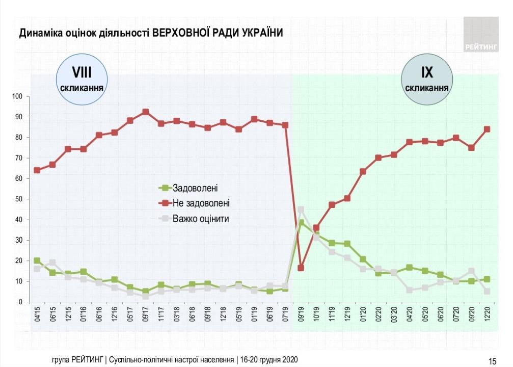 Динамика оценок деятельности Верховной Рады Украины