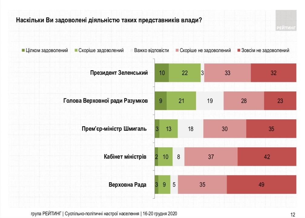 Насколько украинцы довольны деятельностью представителей власти - результаты опроса